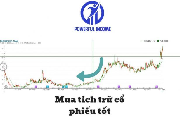 cách chơi cổ phiếu chứng khoán